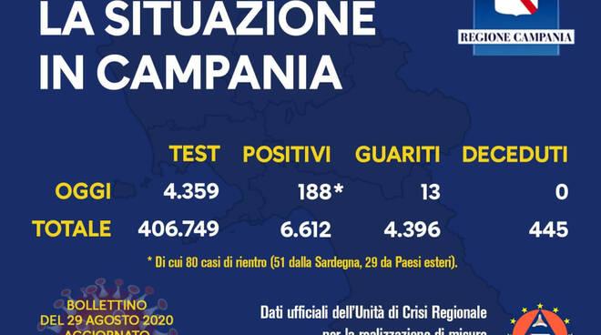 Coronavirus. Resta alto il numero dei contagi in Campania: 188 i positivi del giorni, 80 i casi di rientro; 13 i guariti.