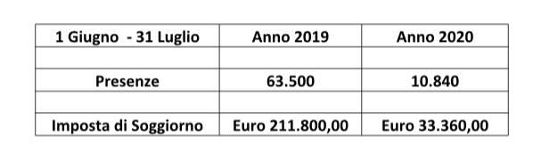 """Ravello. """"A proposito dei Sold Out di ENIT"""": Dario Cantarella scrive a Franceschini"""