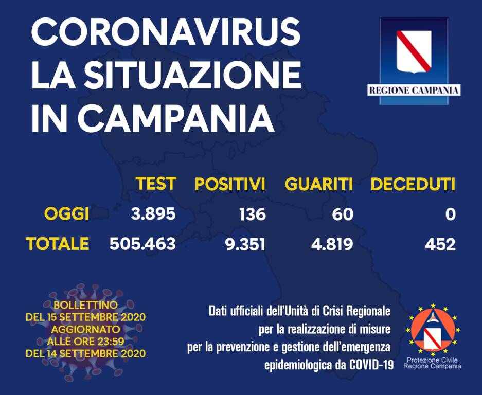 Coronavirus. Aumentano i nuovi casi in Campania: sono 136 i positivi del giorno, 60 i guariti