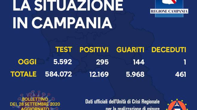 Coronavirus. Aumentano i positivi in Campania: sono 295 nelle ultime 24 ore, 144 i guariti, 1 deceduto