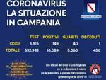 Coronavirus. Calano i casi positivi in Campania: sono 149 nelle ultime 24 ore, 40 guariti ed 1 deceduto