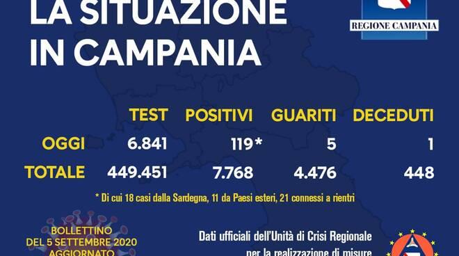 Coronavirus Campania: sono 119 i nuovi positivi, di cui 29 i viaggiatori e 21 connessi ai rientri