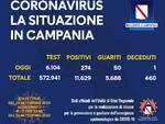 Coronavirus. In Campania 274 positivi, 50 guariti ed 1 deceduto nelle ultime 24 ore