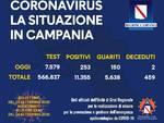 Coronavirus. In Campania sono 253 i nuovi positivi, 150 i guariti, 2 deceduti