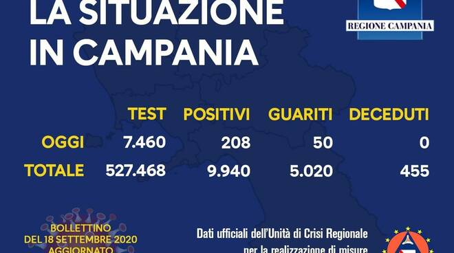 Coronavirus. Salgono i positivi in Campania: sono 208 i nuovi casi, con 50 guariti