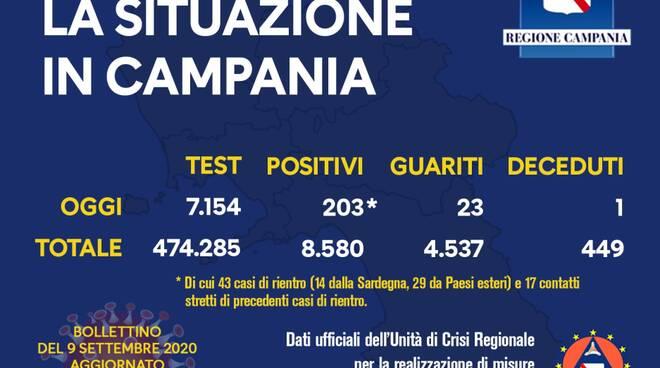 Coronavirus. Sono 203 i nuovi casi positivi in Campania: 43 di rientro, 17 a contatto con viaggiatori; 23 i guariti