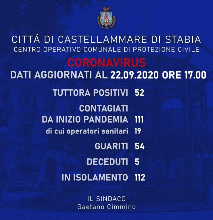 Dati Castellammare