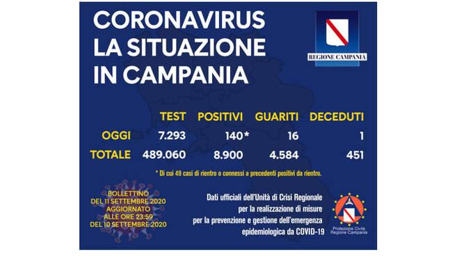 report campania