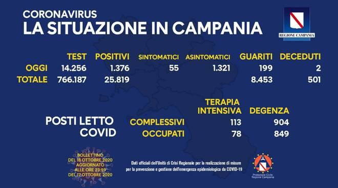 Campania. Ancora alto il numero dei positivi: oggi sono 1.376, 199 i guariti, 2 deceduti