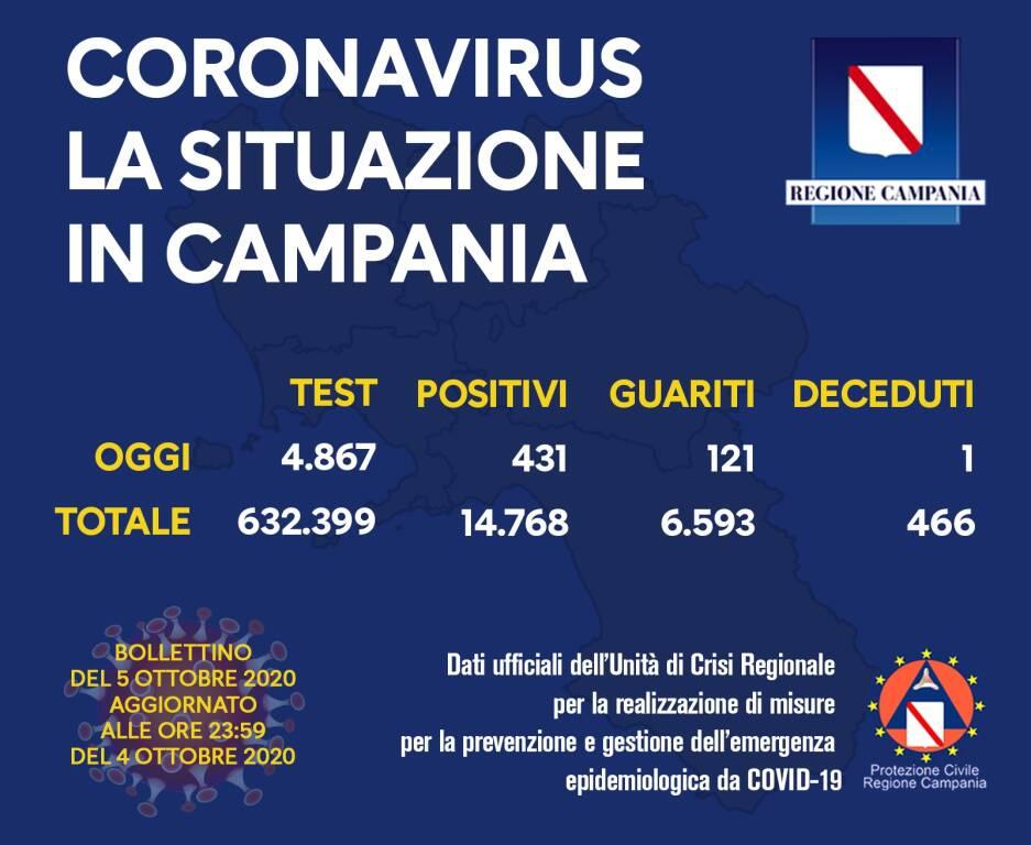 Campania, il bollettino di oggi: 431 positivi su 4.867 tamponi processati