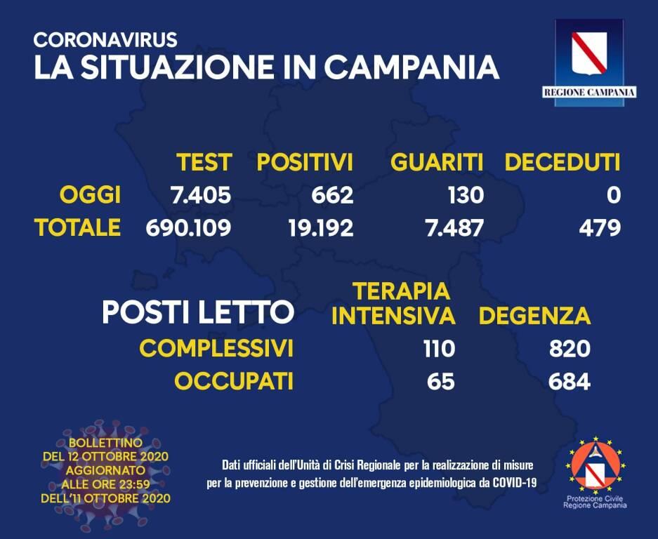 Campania, il contagio in risalita: 662 i positivi di oggi, 3 morti e 130 guariti