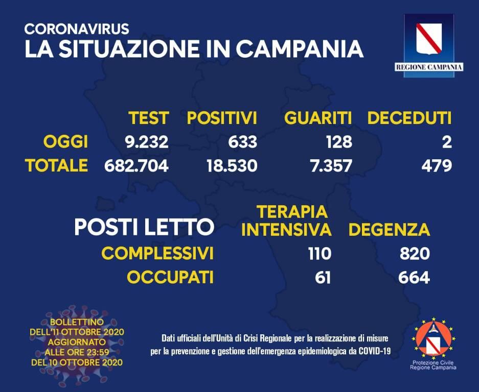 Campania, sono 633 i positivi del giorno a fronte di 9232 tamponi  processati