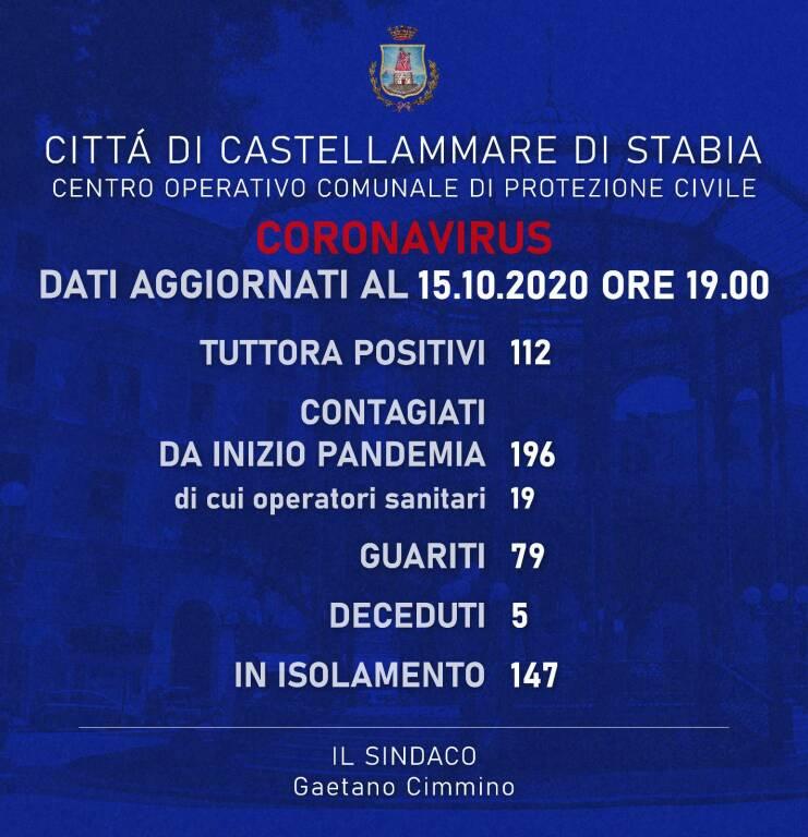 Contagi Castellammare