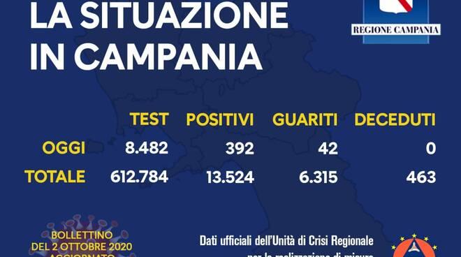 Coronavirus. Ancora alti i contagi in Campania: sono 392 i nuovi positivi, 42 i guariti