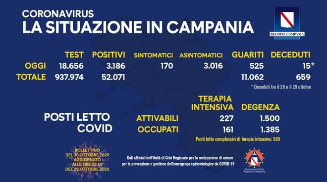 Coronavirus. Ancora sopra i tremila i casi in Campania: sono 3.186 i positivi delle ultime 24 ore, 170 i sintomatici