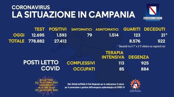 Coronavirus. Aumenta ancora il numero dei positivi in Campania: oggi sono 1.593