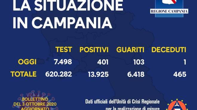 Coronavirus. Continuano ad aumentare i positivi in Campania: sono 401 i nuovi casi, 103 i guariti
