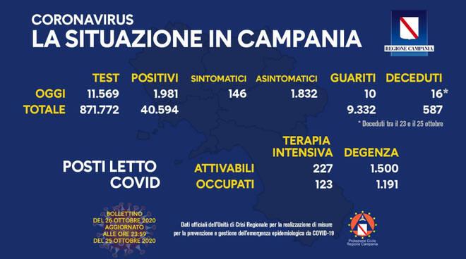 Coronavirus. In Campania sono 1.981 i nuovi positivi, 146 i sintomatici
