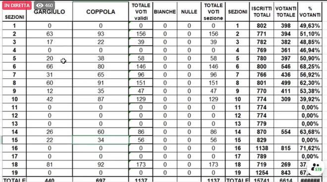 Sezioni al voto