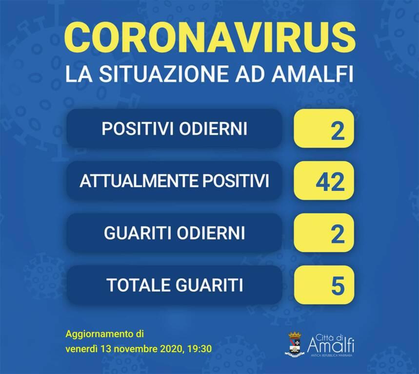 Amalfi, oggi effettuati 90 tamponi: 2 i nuovi positivi e 2 i guariti