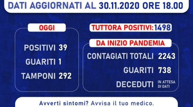 Castellammare di Stabia, 39 nuovi positivi ed un guarito: il totale dei casi ora è 1498