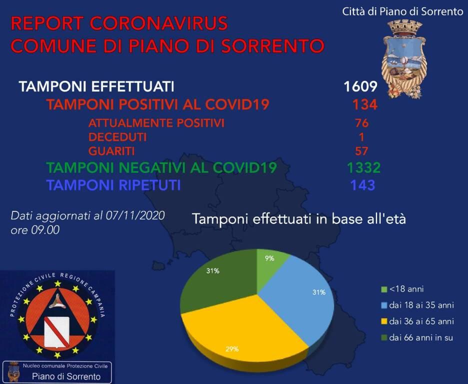 Coronavirus. A Piano di Sorrento altri 3 contagi: il totale sale a 76