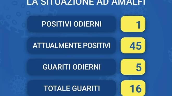 Coronavirus, ad Amalfi 5 guariti ed 1 nuovo positivo, attualmente 45 i casi