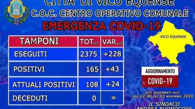 Coronavirus. Altri 43 casi a Vico Equense, 19 i guariti: il totale arriva a 108
