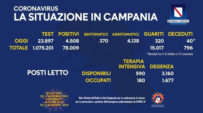 Coronavirus. Aumentano i nuovi casi in Campania: sono 4.508, solo 370 i sintomatici e 320 guariti