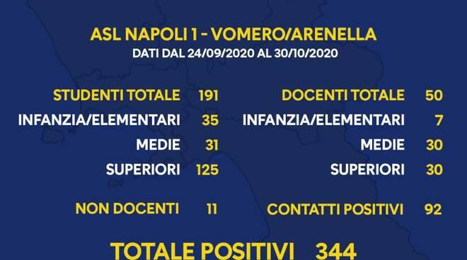 Coronavirus. Il focus sui dati epidemiologici relativi alla scuola in Campania