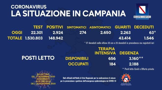 Coronavirus, in Campania oggi sono 2.924 i nuovi positivi, 274 i sintomatici. 2.263 i guariti