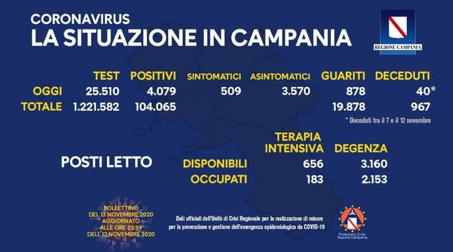 Coronavirus. In Campania oggi sono 4.079 i casi positivi, 509 i sintomatici