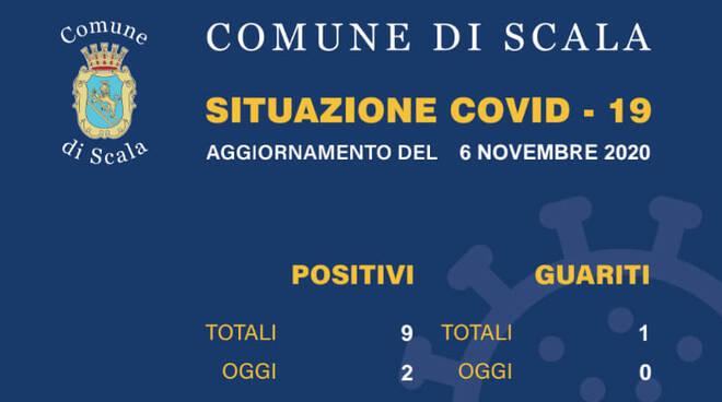 Coronavirus. Oggi due nuovi casi anche a Scala