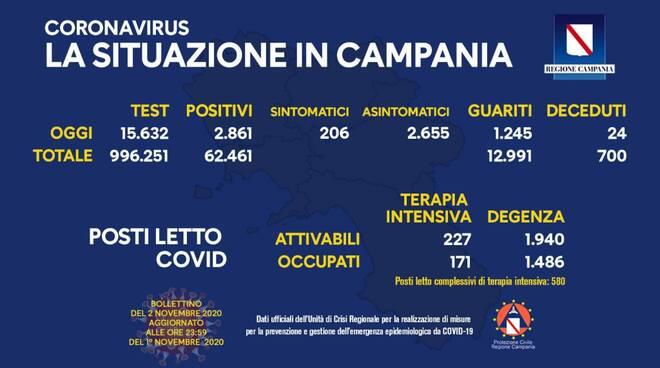Coronavirus. Oggi mille contagi in meno in Campania: sono 2.861 i nuovi positivi