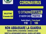COVID-19. Dodici cittadini guariti e ventuno nuovi casi positivi ad Agerola negli ultimi due giorni.