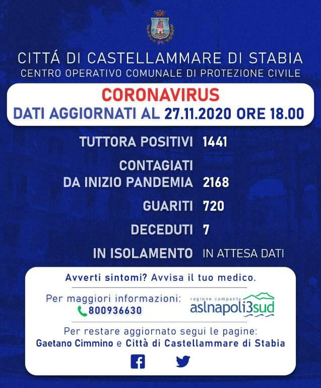 Nuovo balzo avanti dei contagi a Castellammare di Stabia: oggi 87 nuovi positivi e 39 guariti