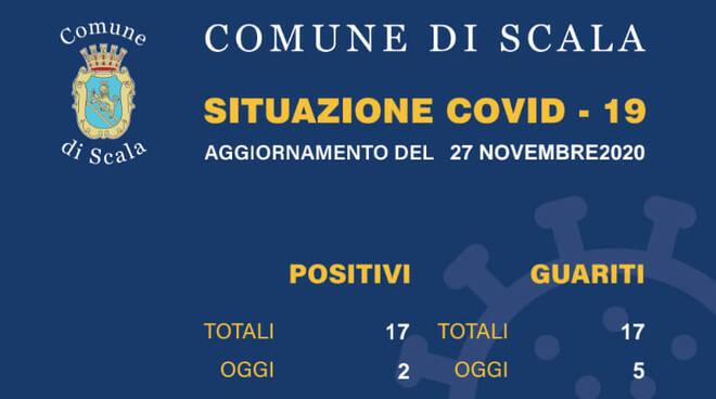 Scala, oggi 2 nuovi casi di positività e 5 guariti dal Coronavirus