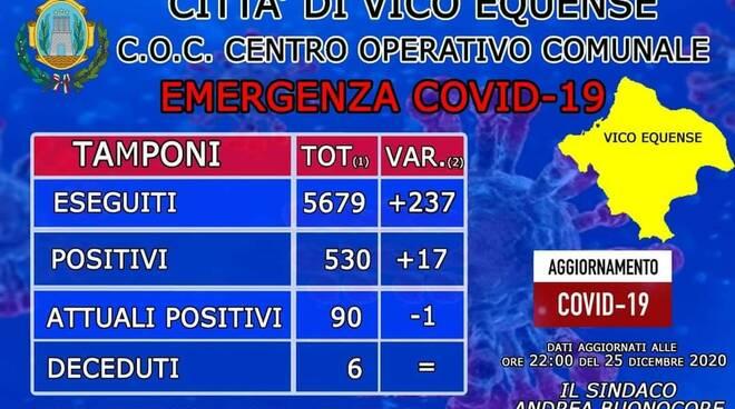 Coronavirus, a Vico Equense altri 17 casi negli ultimi tre giorni: il totale attualmente è di 90