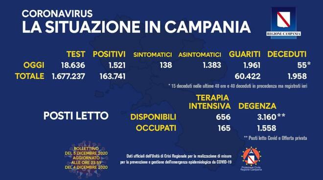 Coronavirus, continuano a calare i positivi in Campania: oggi 1.521 nuovi casi e 1.961 guariti