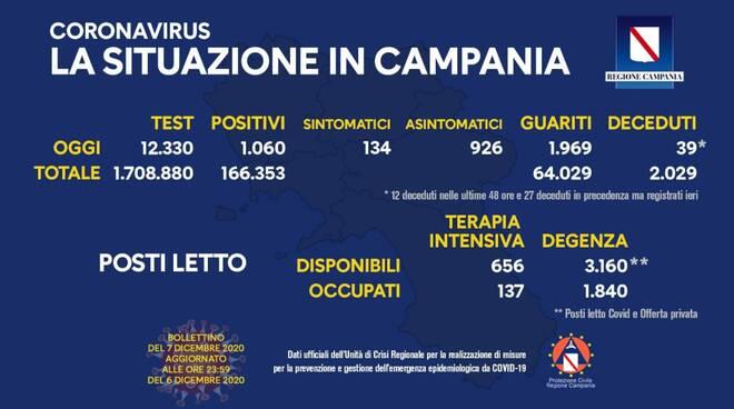 Coronavirus. Continuano a calare i positivi in Campania: oggi sono 1.060 e 1.969 guariti