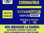 Coronavirus. Dieci cittadini guariti e quattro nuovi casi positivi ad Agerola