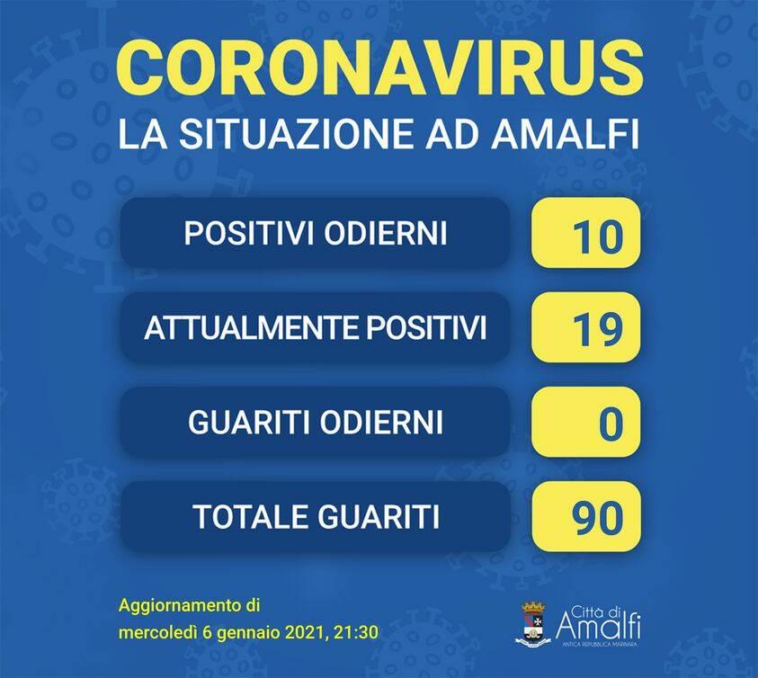 Amalfi, oggi 10 i positivi al covid, in totale sono 19