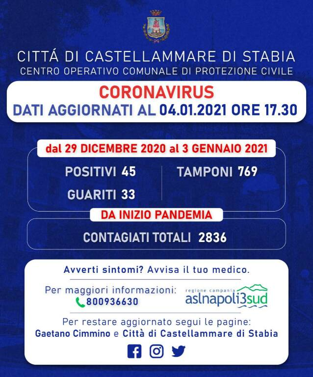 Castellammare di Stabia, 45 nuovi positivi e 33 guariti: i contagiati attuali sono 2836