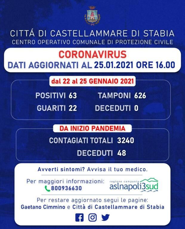 Coronavirus, a Castellammare di Stabia altri 63 cittadini positivi e 22 guariti