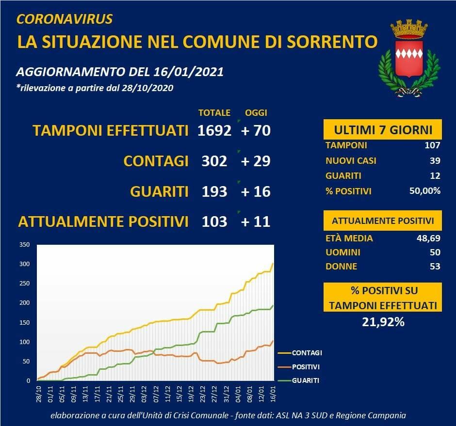Coronavirus, a Sorrento 29 positivi e 16 guariti: il totale dei casi attuali sale a 103