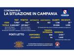 Coronavirus, in Campania 714 nuovi positivi su 7.758 tamponi processati