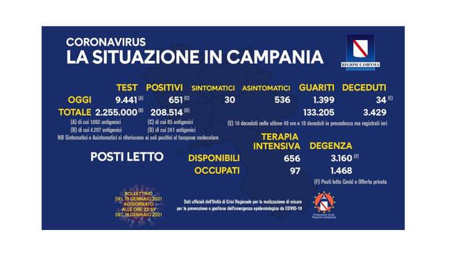 Coronavirus in Campania, sono 651 i nuovi positivi di oggi su 9.441 tamponi processati