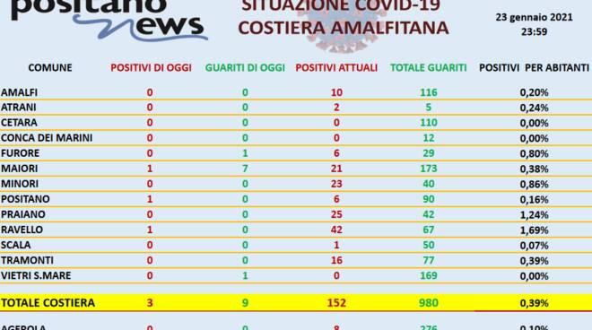 Coronavirus in Costiera Amalfitana: ieri 3 nuovi casi e 9 guarigioni. Vietri sul Mare scende a zero contagi