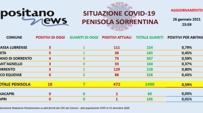 Coronavirus in Penisola Sorrentina: ieri 18 nuovi positivi e 7 guariti