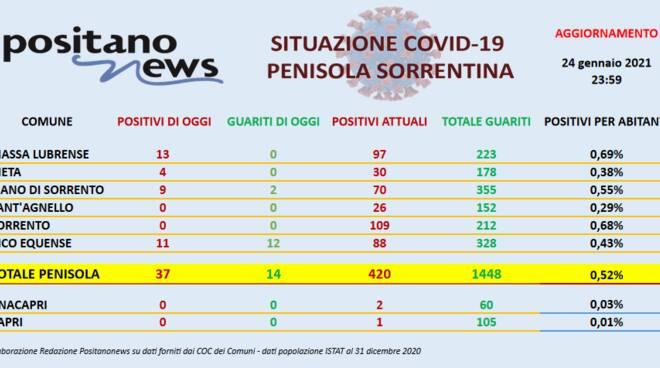 Coronavirus in Penisola Sorrentina: ieri 37 nuovi casi e 14 guarigioni